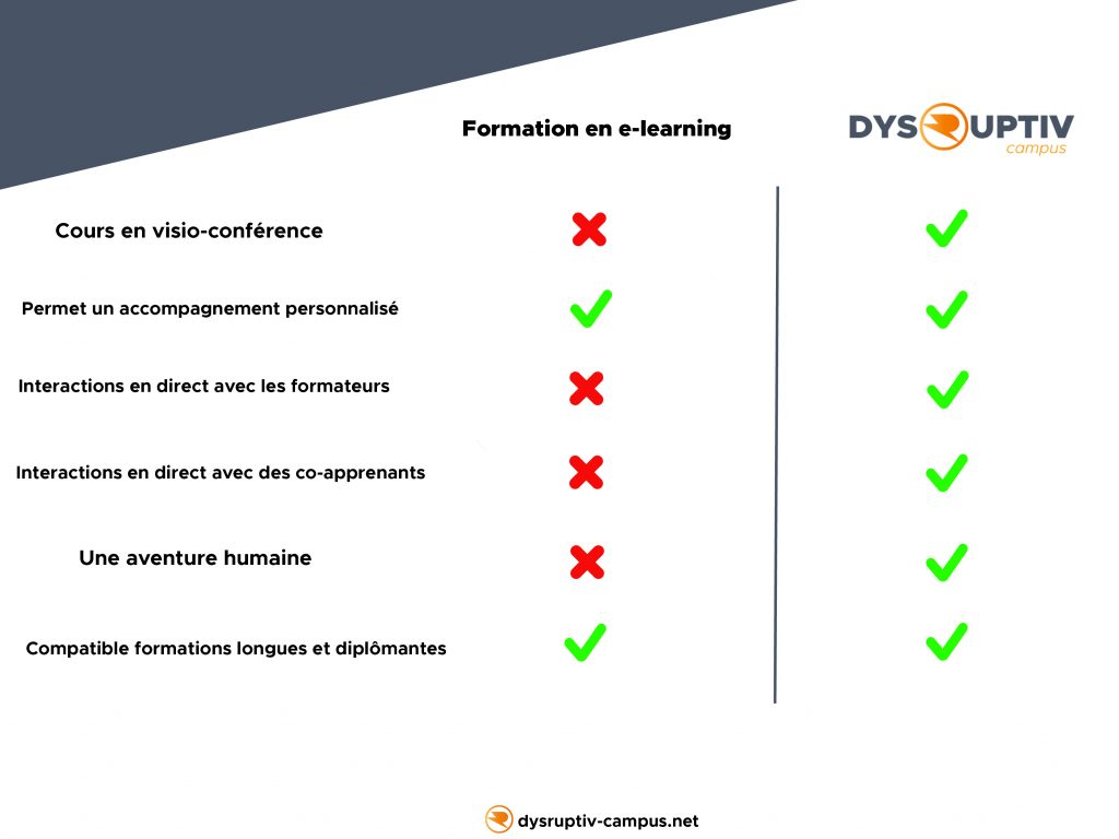 Listing des avantages de notre solutions DYSRUPTIV CAMPUS par rapport à une formation e-learning traditionnelle !
